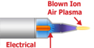 Blown-ion air plasma