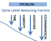 Dynel Level Reducing Factors