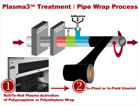 Plasma3 Treatment and Pipe Wrap Process